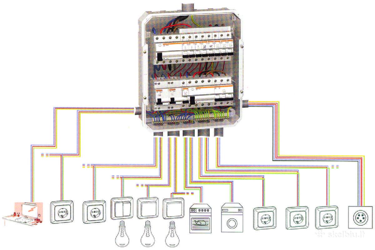 Elektros instaliacijos montavimas tvarkymas