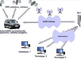 Automobilio palydovinė sekimo įranga