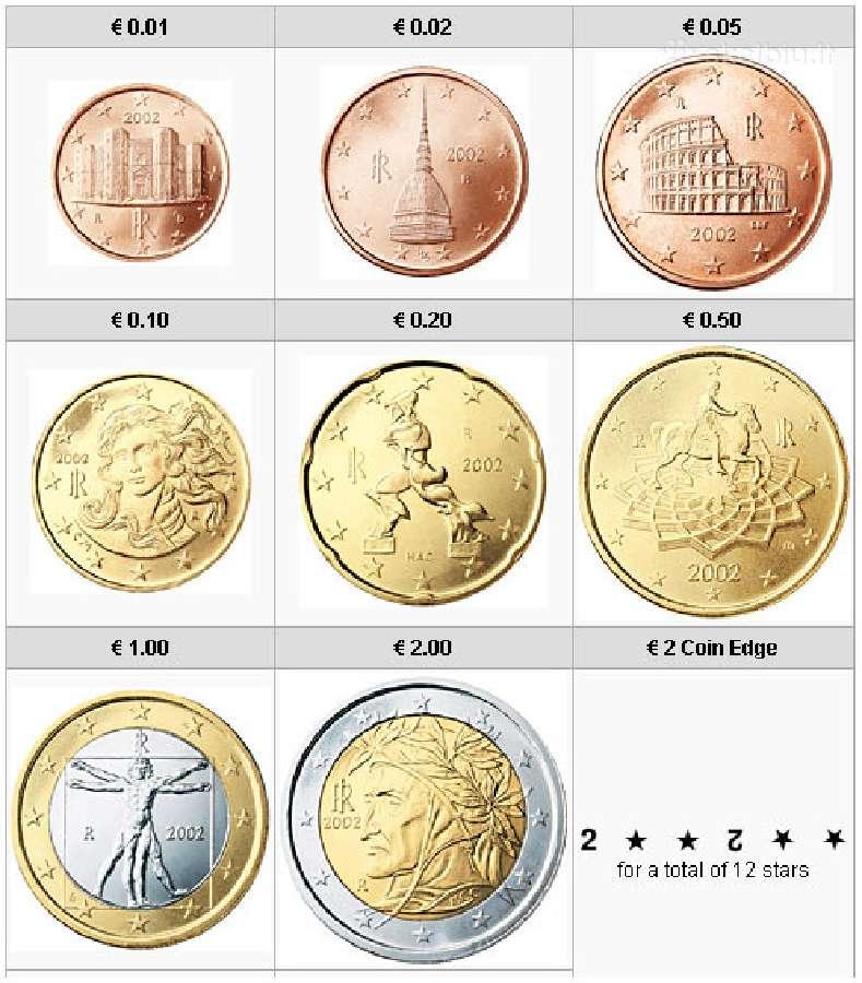 Italijos euro monetu rinkiniai pagal metus