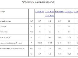 Starteris Jumz 2,8kw 3,2kw D-65 Jubana 123708102