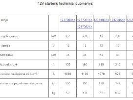 Starteris 12v Mtz -80, -82, T-40 T-25 T-16 Belarus