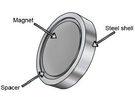 Magnetai