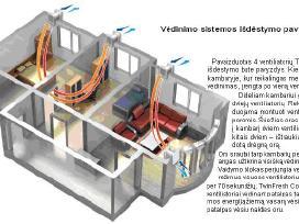 Vedinimo sistemu montavimas ventiliacijos sistemos