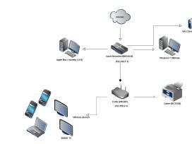 Kompiuteriniai tinklai, WiFi, Lan, Ip kameros