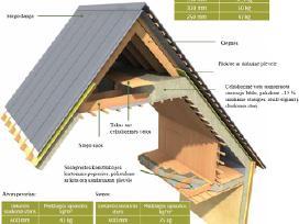 Kokybiškas pastatų šiltinimas Ekovata